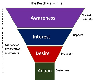 AIDA - The Purchase Funnel