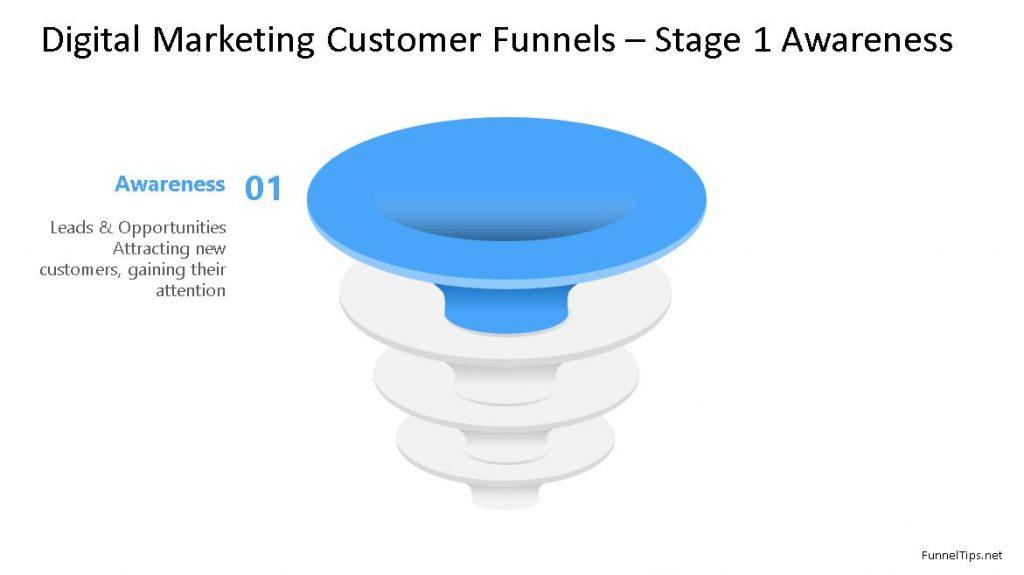 customer acquisition conversion funnel