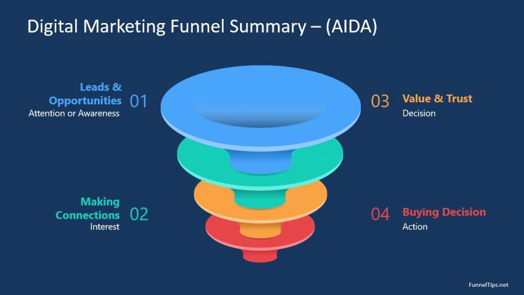 AIDA process - Digital Marketing Funnel