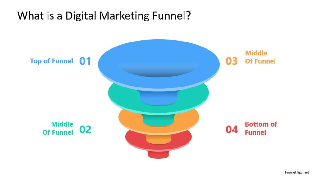 The Stages of a Digital Marketing Funnel