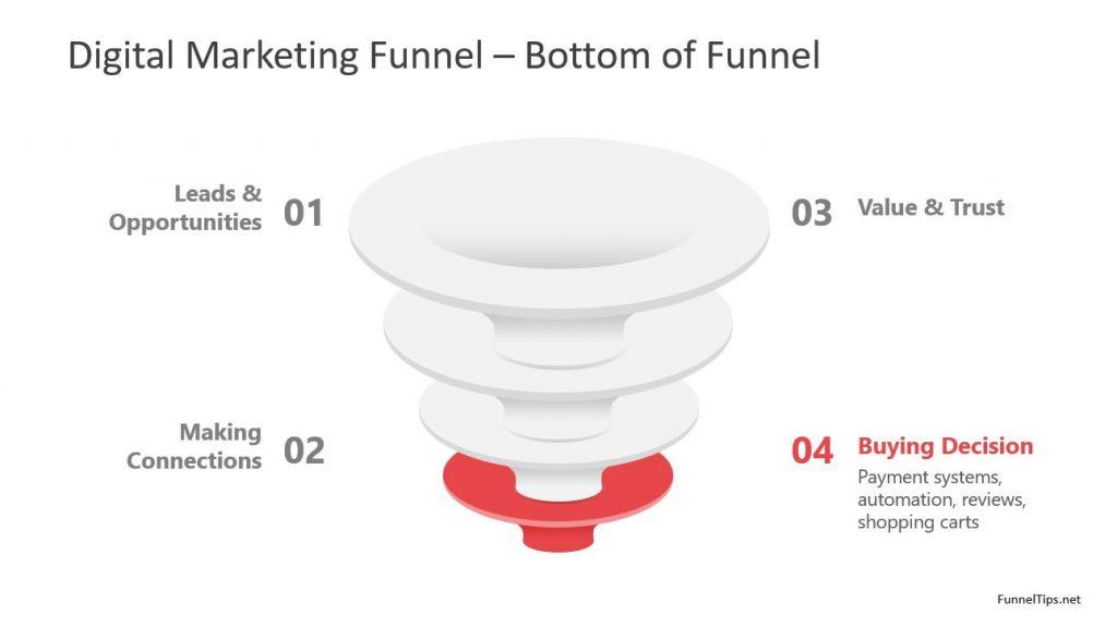 bottom of funnel