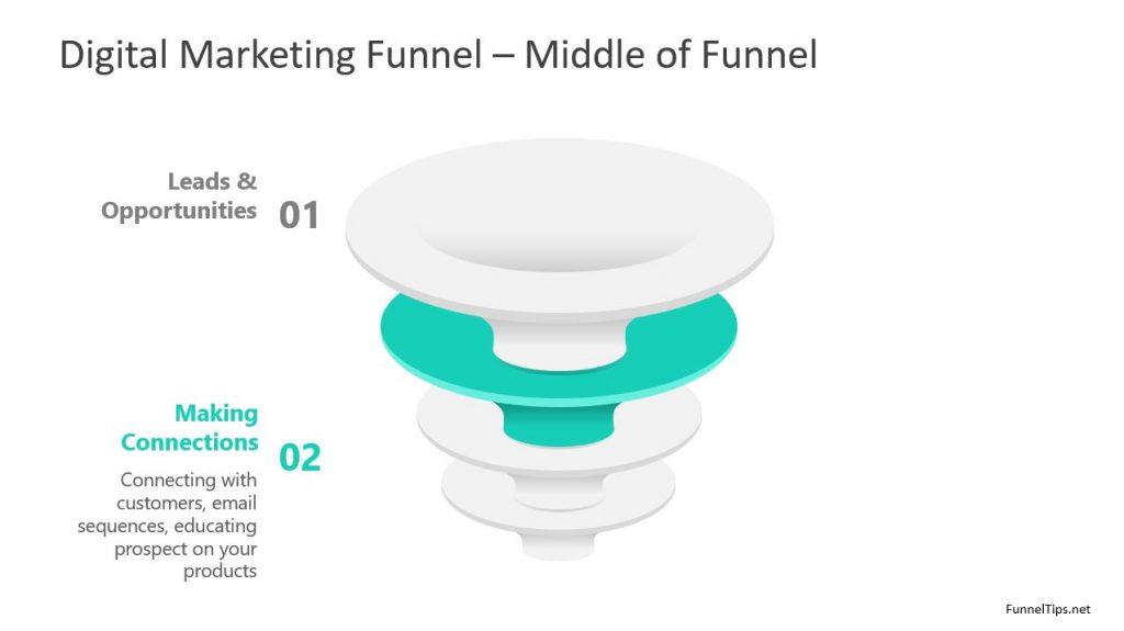sequence of digital marketing funnel stages