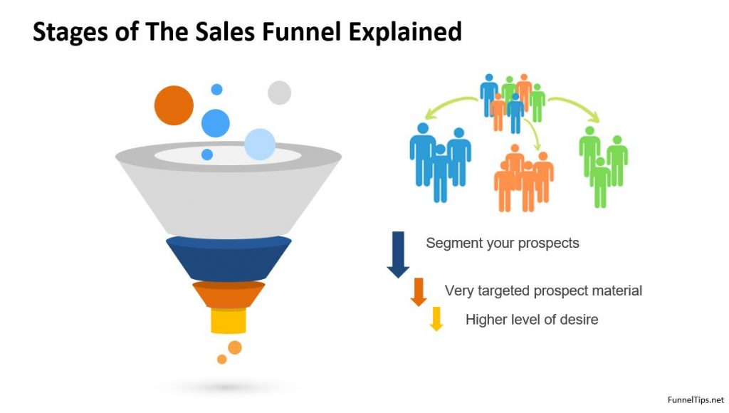 stages of the sales funnel explained