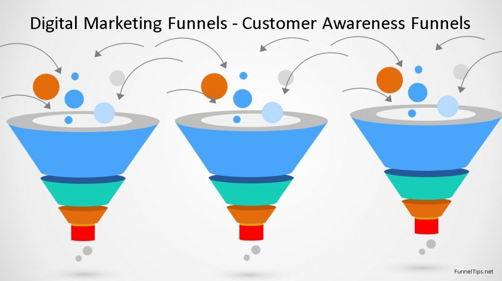 what is customer acquisition funnel